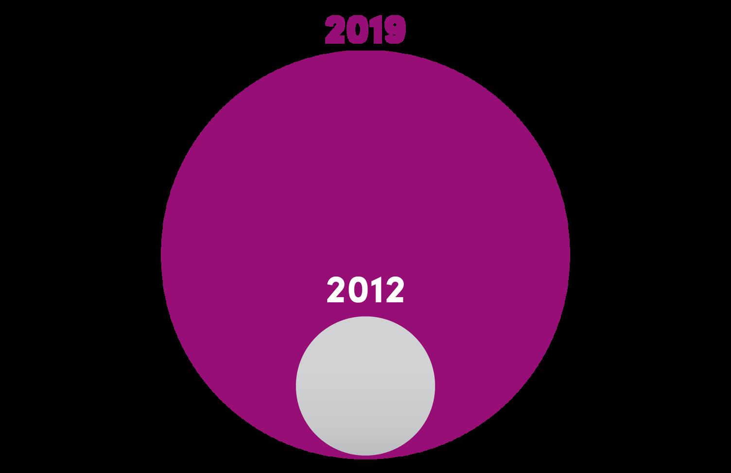 Rosetta leading the industry